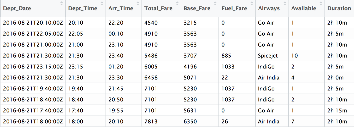 Flight Prices Prediction